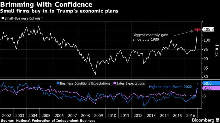 bloomberg-and-nfib-source